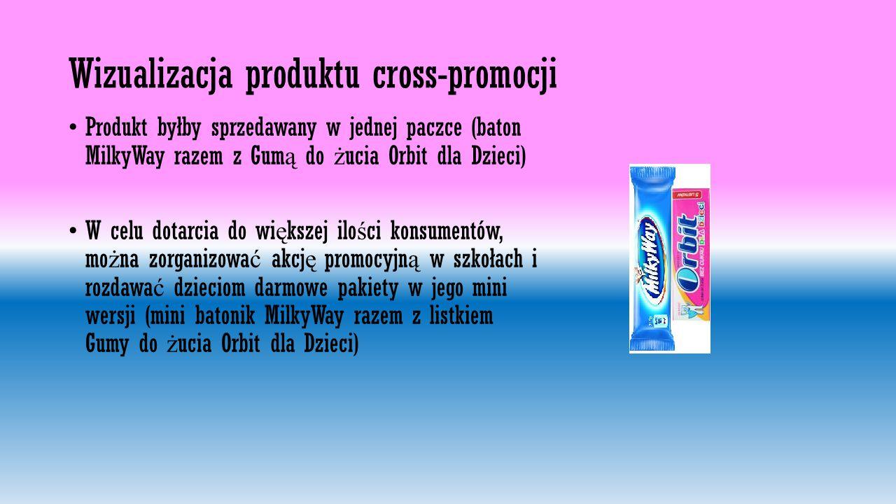 Wizualizacja produktu cross-promocji