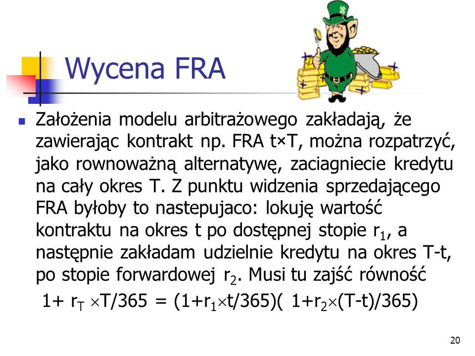 Wycena FRA