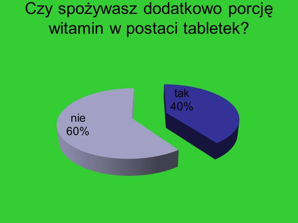 Czy spożywasz dodatkowo porcję witamin w postaci tabletek