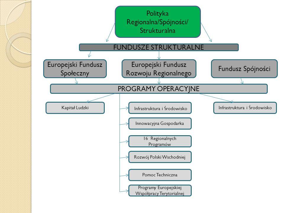 Polityka Regionalna/Spójności/ Strukturalna