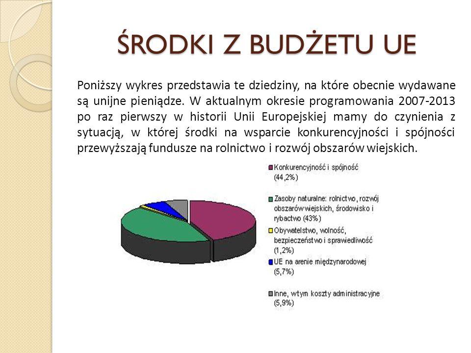 ŚRODKI Z BUDŻETU UE