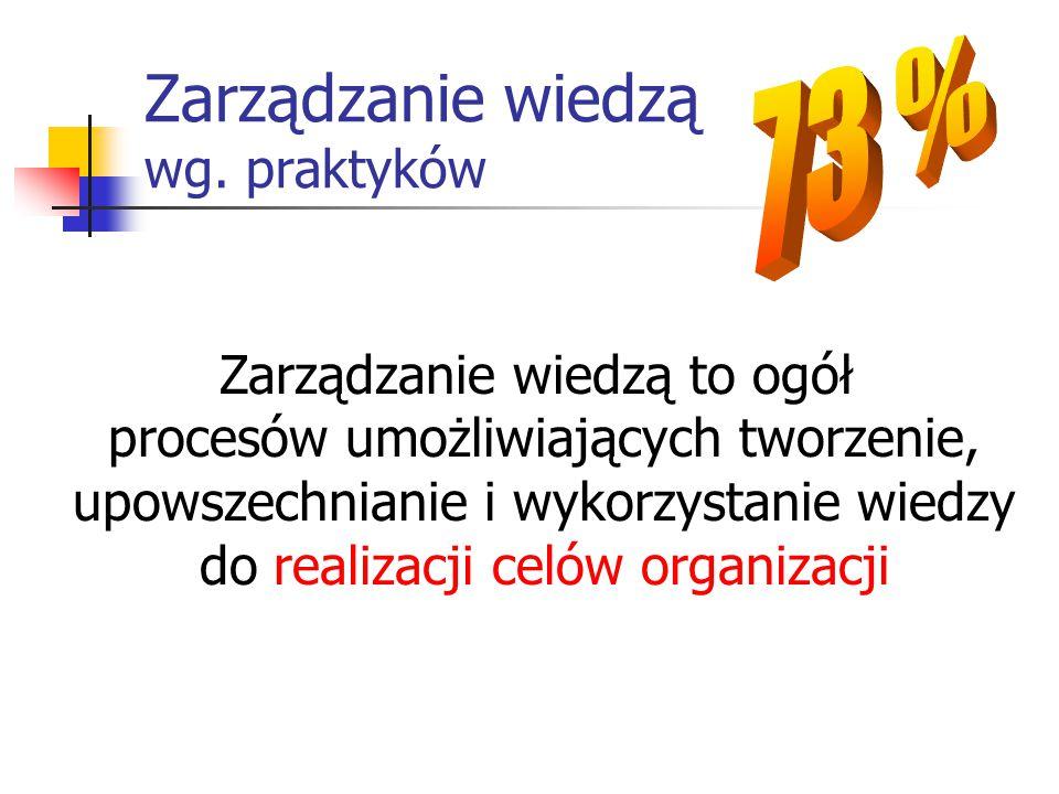 Zarządzanie wiedzą wg. praktyków