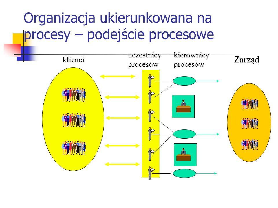 Organizacja ukierunkowana na procesy – podejście procesowe