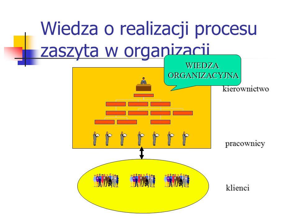 Wiedza o realizacji procesu zaszyta w organizacji