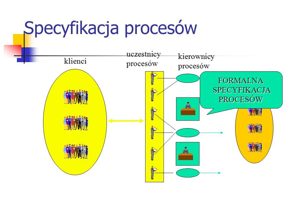 Specyfikacja procesów