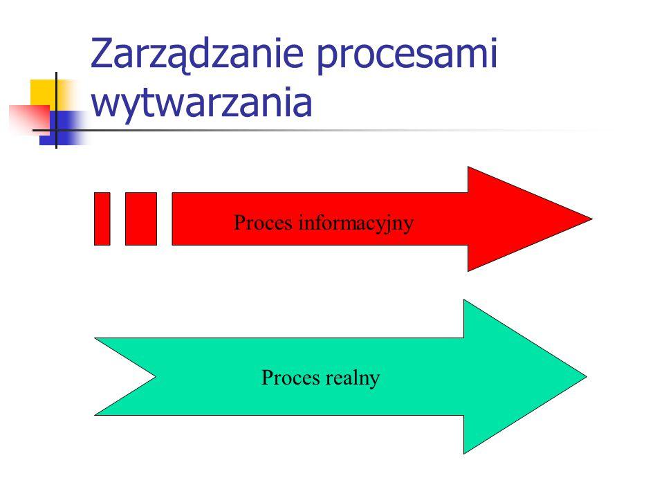 Zarządzanie procesami wytwarzania