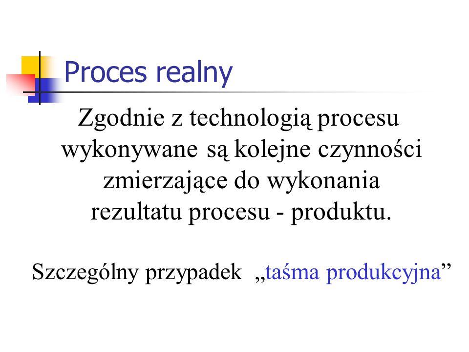 Proces realny Zgodnie z technologią procesu