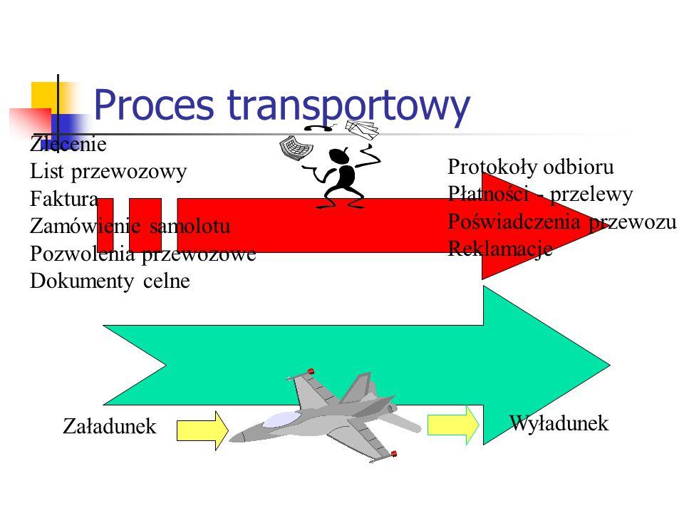 Proces transportowy Zlecenie List przewozowy Protokoły odbioru Faktura