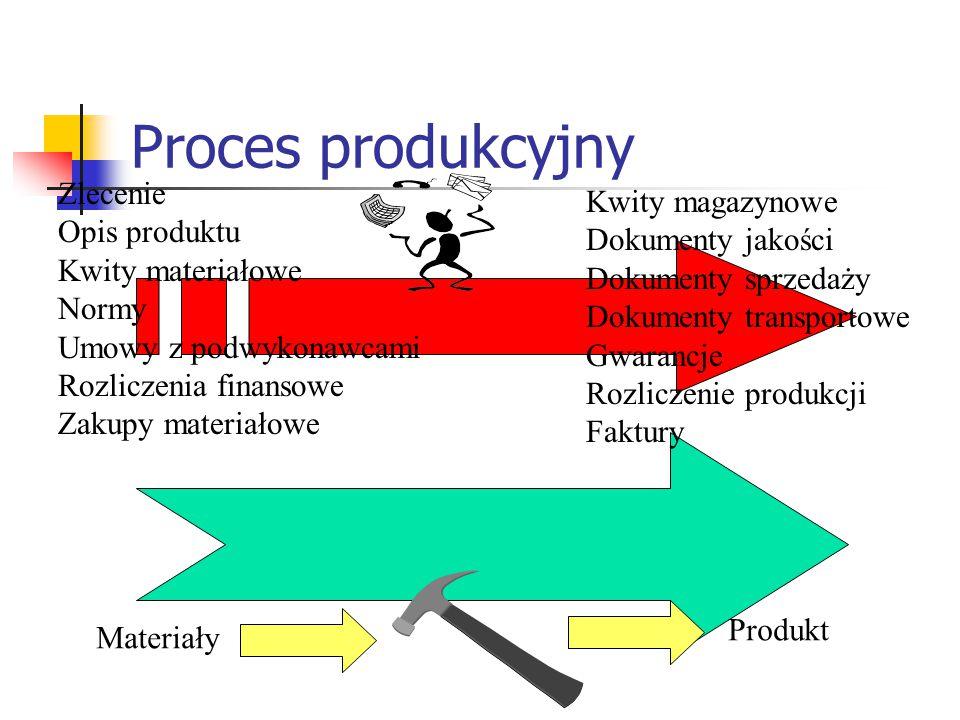Proces produkcyjny Zlecenie Kwity magazynowe Opis produktu