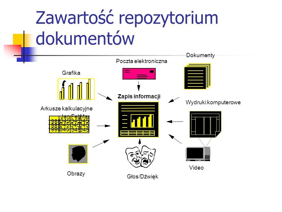 Zawartość repozytorium dokumentów