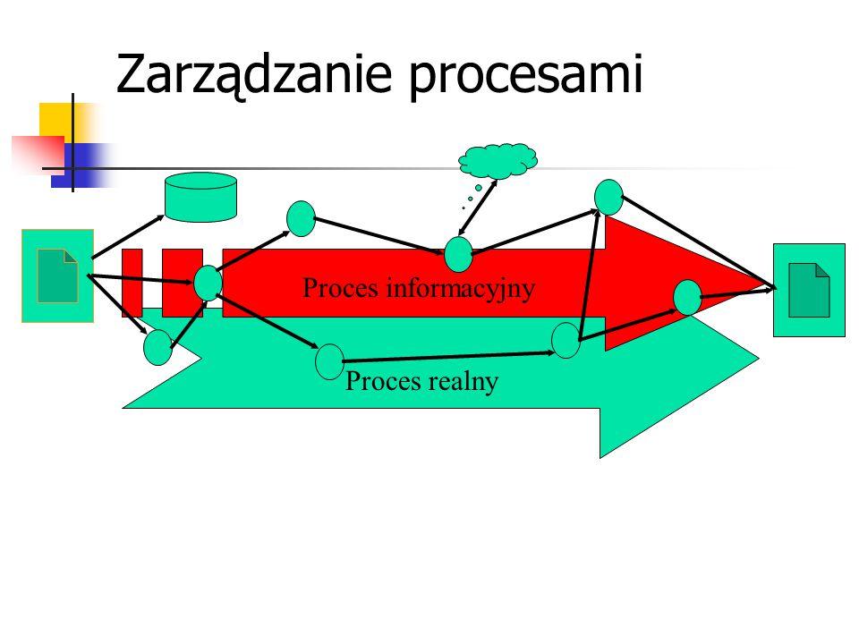 Zarządzanie procesami