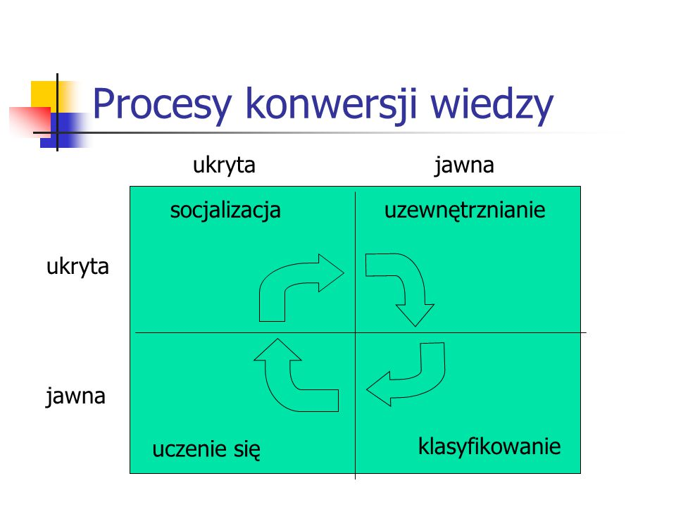 Procesy konwersji wiedzy