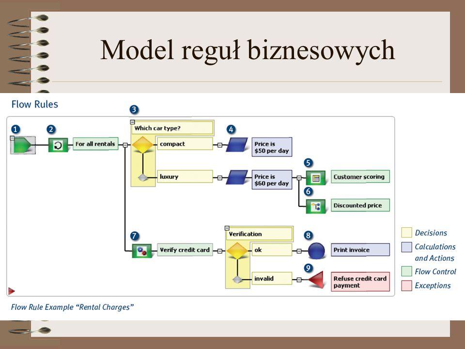 Model reguł biznesowych