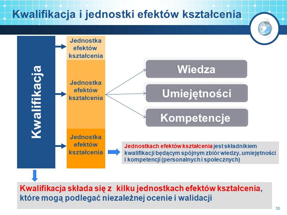 Kwalifikacja i jednostki efektów kształcenia