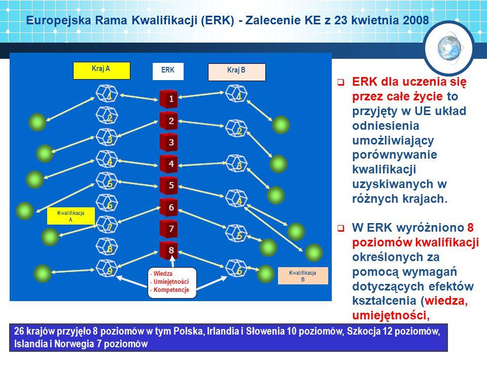 Europejska Rama Kwalifikacji (ERK) - Zalecenie KE z 23 kwietnia 2008