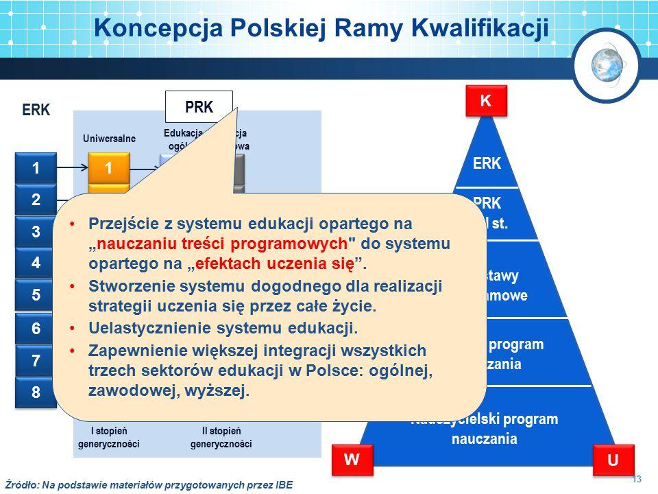 Koncepcja Polskiej Ramy Kwalifikacji