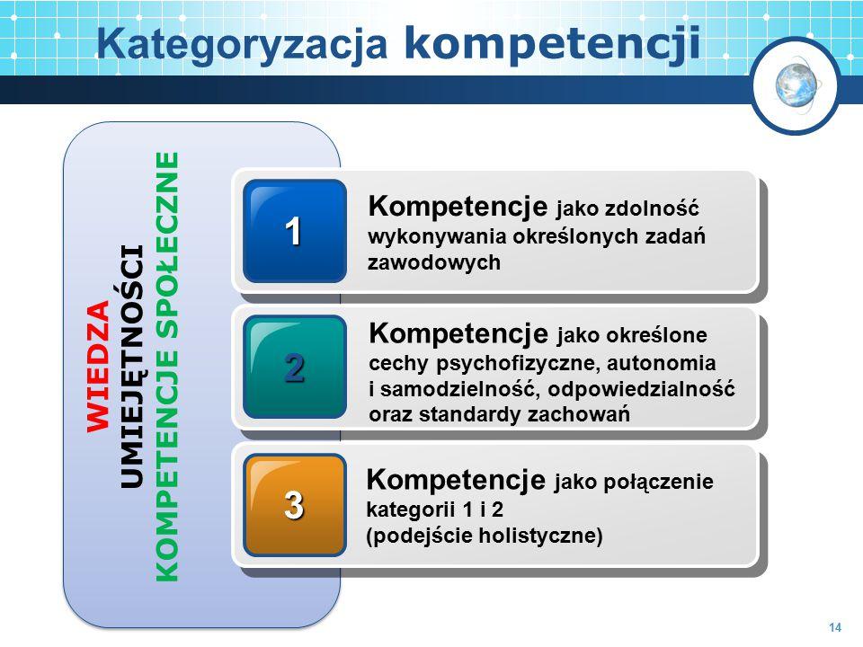 Kategoryzacja kompetencji