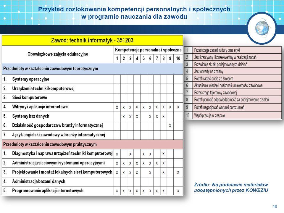 Przykład rozlokowania kompetencji personalnych i społecznych