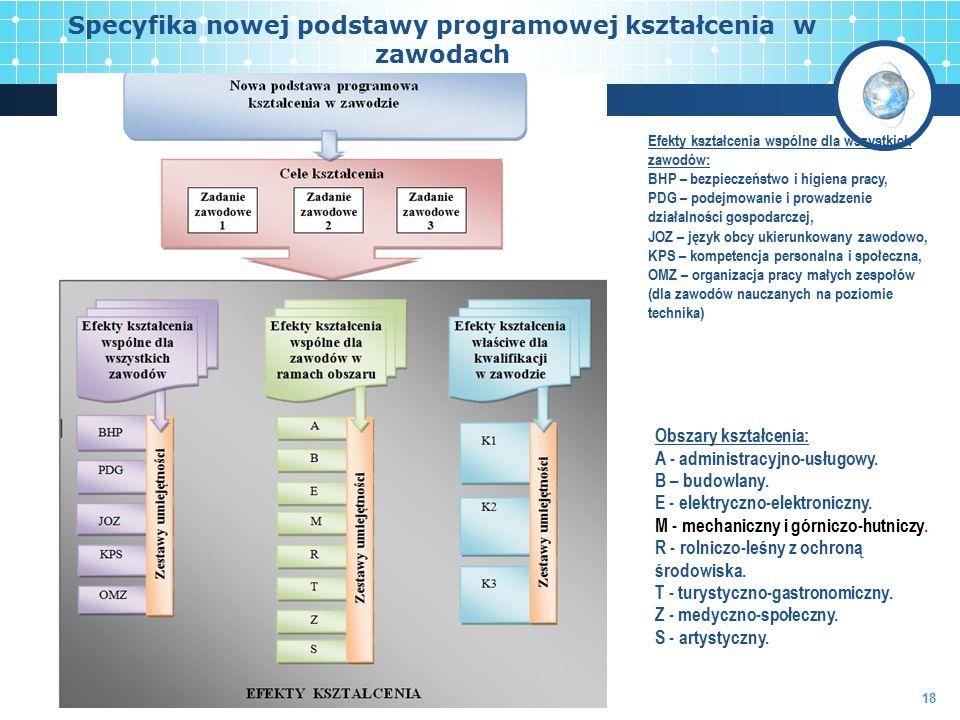 Specyfika nowej podstawy programowej kształcenia w zawodach