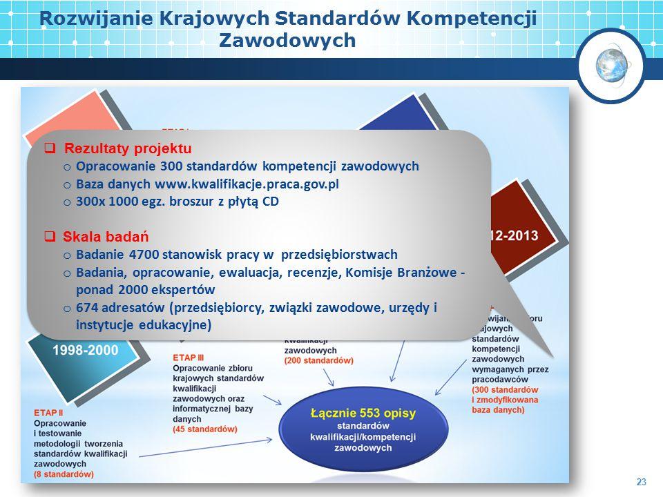 Rozwijanie Krajowych Standardów Kompetencji Zawodowych