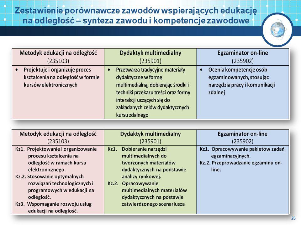 Zestawienie porównawcze zawodów wspierających edukację na odległość – synteza zawodu i kompetencje zawodowe