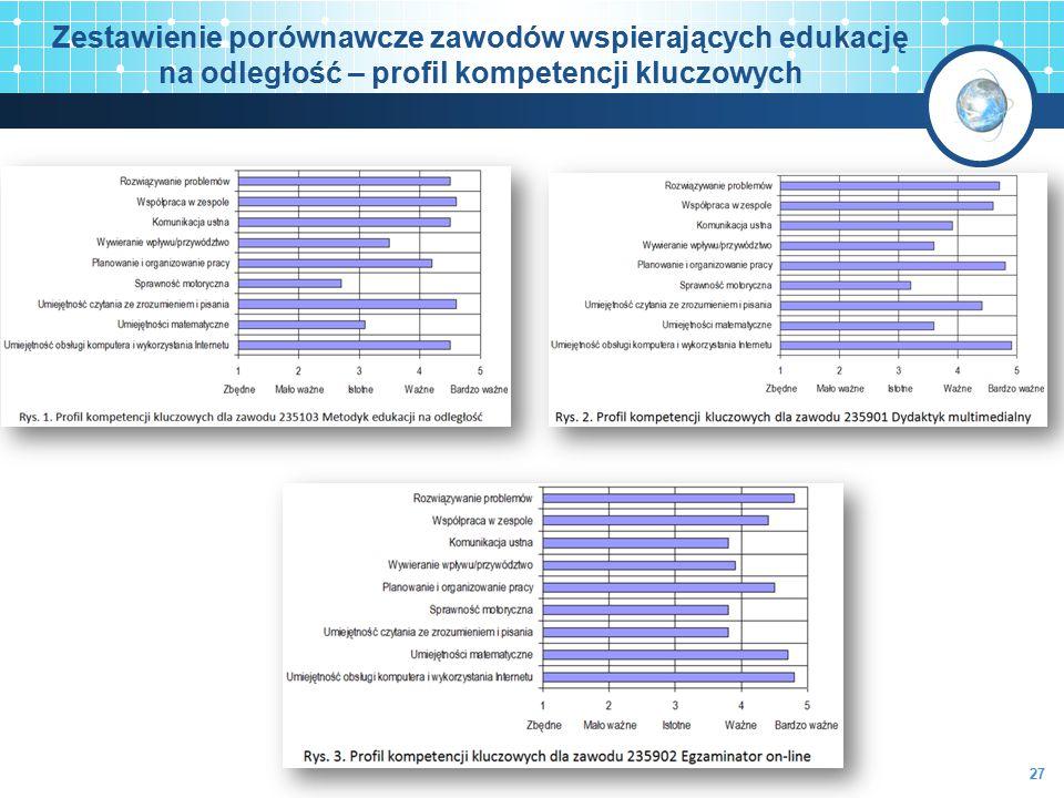 Zestawienie porównawcze zawodów wspierających edukację na odległość – profil kompetencji kluczowych