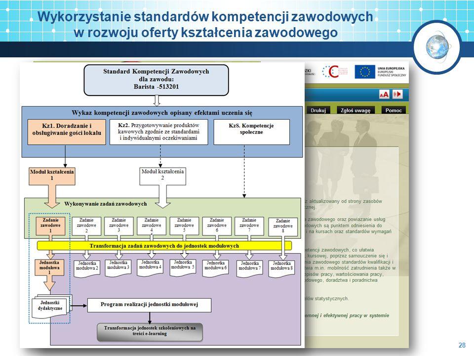 Wykorzystanie standardów kompetencji zawodowych w rozwoju oferty kształcenia zawodowego