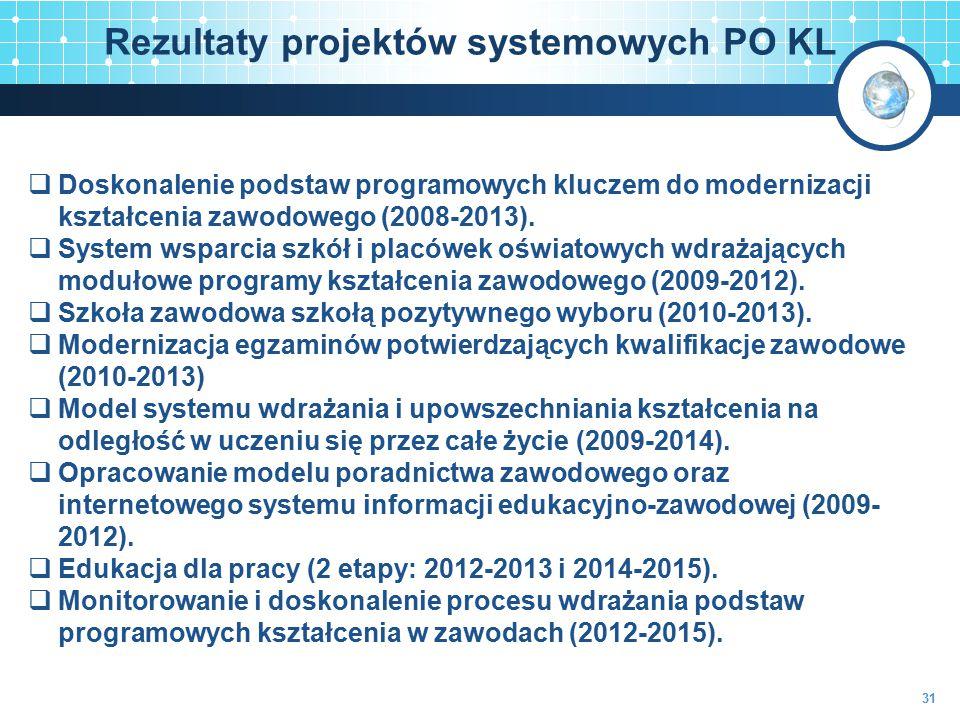 Rezultaty projektów systemowych PO KL