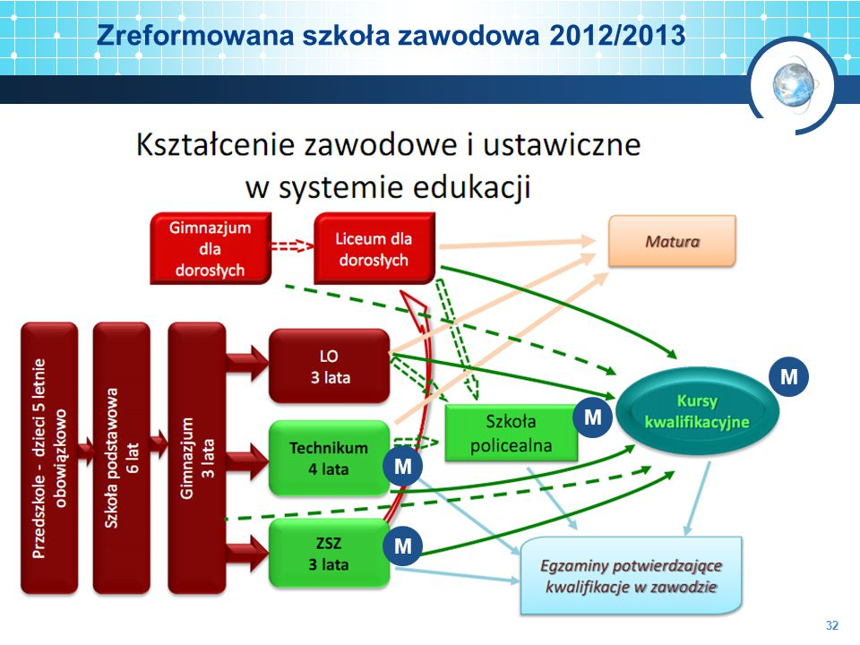 Zreformowana szkoła zawodowa 2012/2013