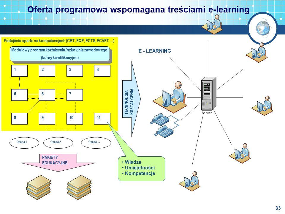 Oferta programowa wspomagana treściami e-learning
