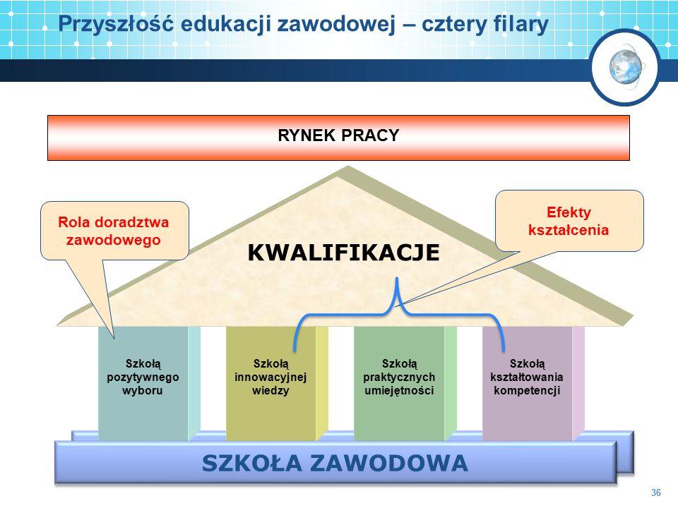 Przyszłość edukacji zawodowej – cztery filary
