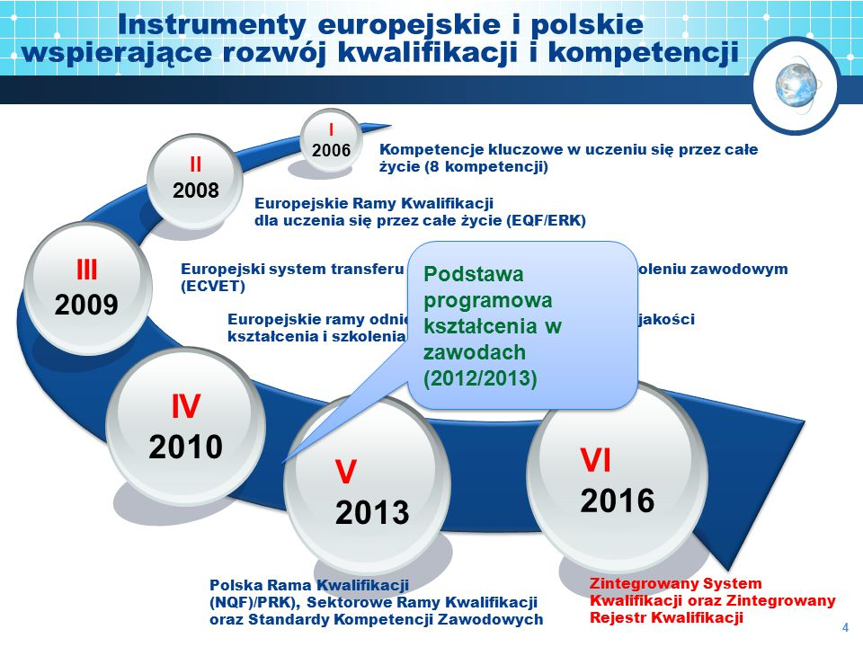 Instrumenty europejskie i polskie wspierające rozwój kwalifikacji i kompetencji