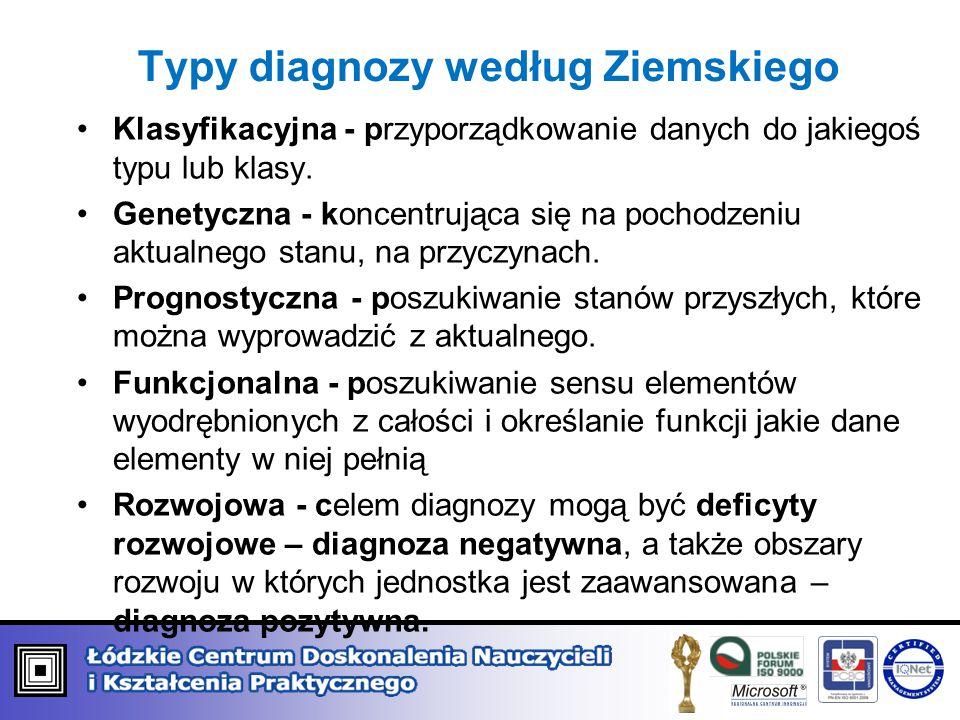 Typy diagnozy według Ziemskiego