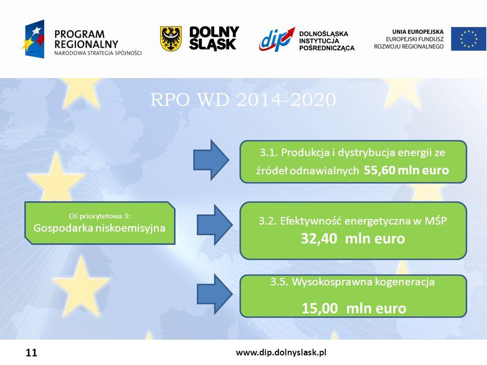 RPO WD 2014-2020 3.1. Produkcja i dystrybucja energii ze źródeł odnawialnych 55,60 mln euro. Oś priorytetowa 3: