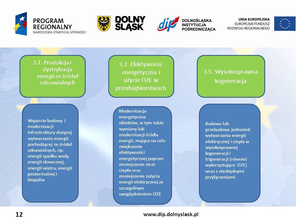 12 3.2. Efektywność energetyczna i użycie OZE w przedsiębiorstwach