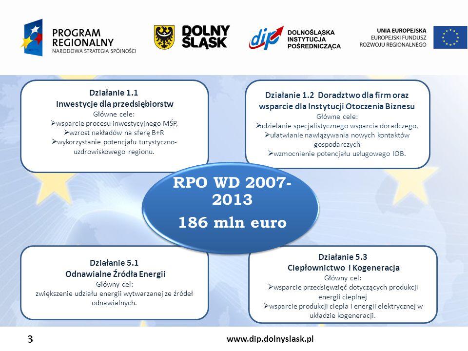 RPO WD 2007-2013 186 mln euro 3 Działanie 1.1