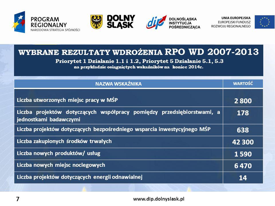 WYBRANE REZULTATY WDROŻENIA RPO WD 2007-2013 2 800 178 638 42 300