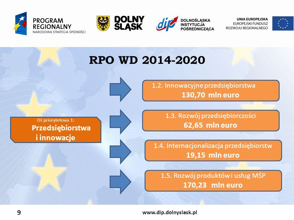 RPO WD 2014-2020 130,70 mln euro 62,65 mln euro i innowacje