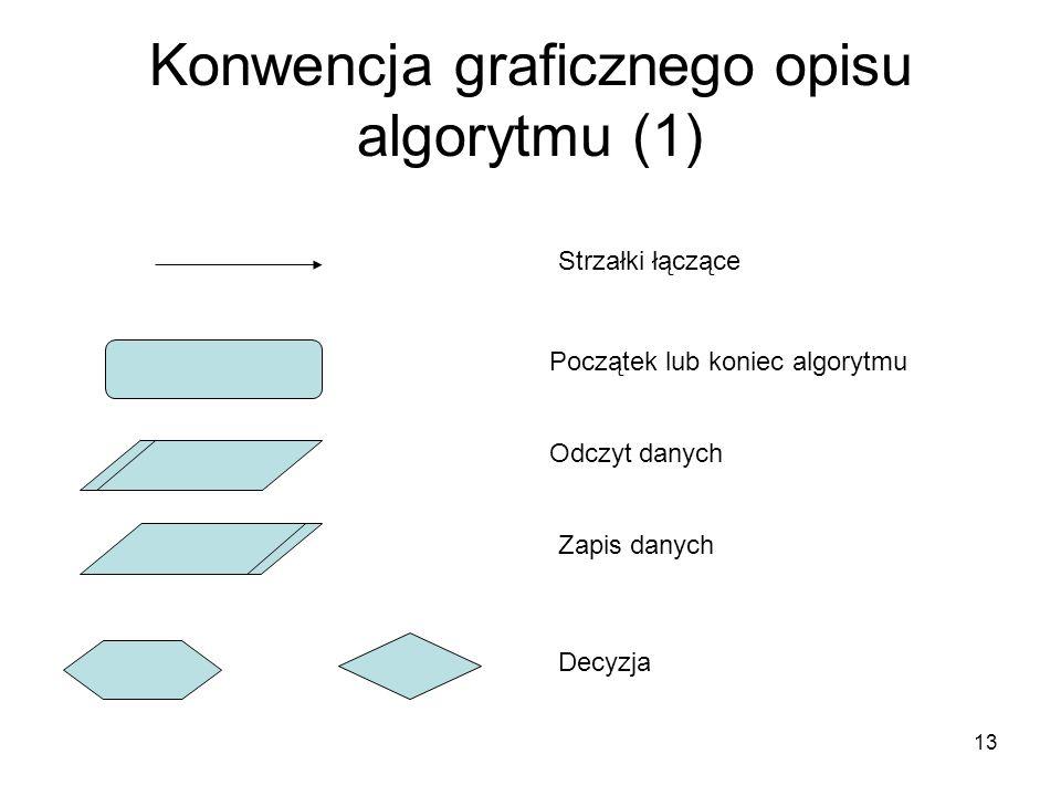 Konwencja graficznego opisu algorytmu (1)