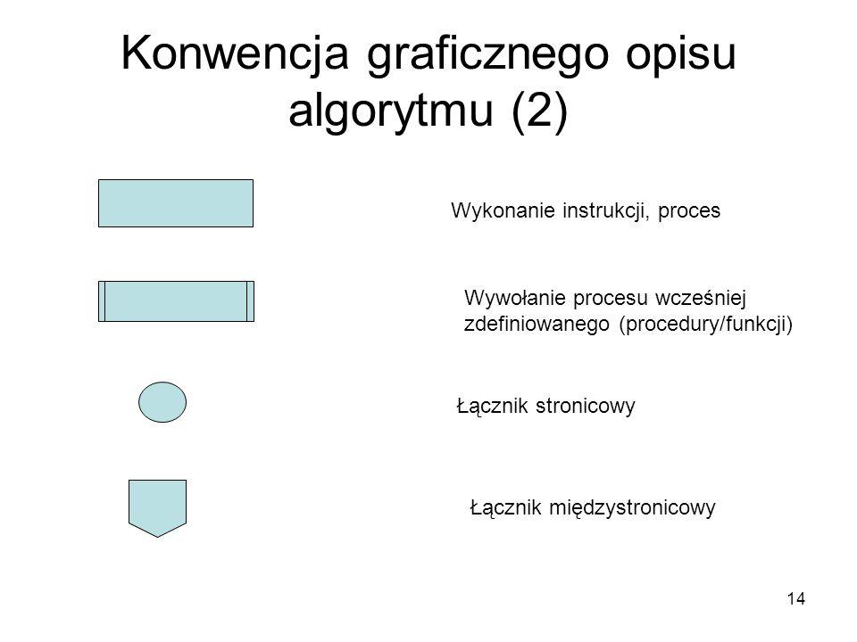 Konwencja graficznego opisu algorytmu (2)