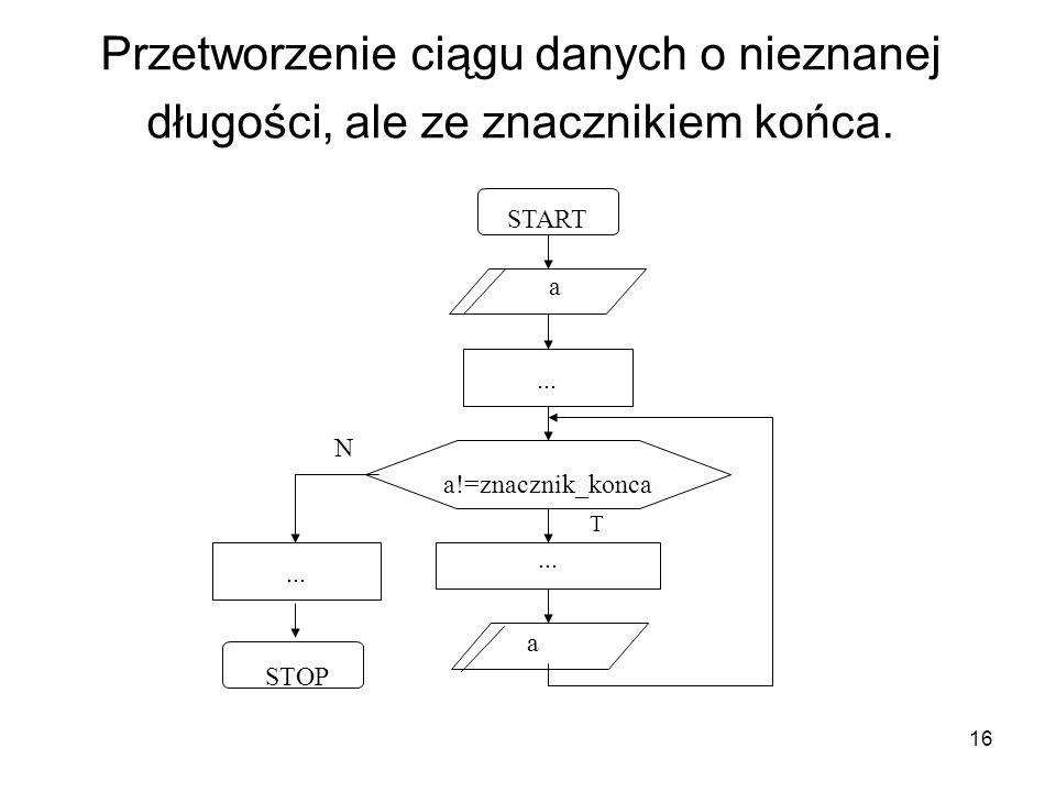 Przetworzenie ciągu danych o nieznanej długości, ale ze znacznikiem końca.