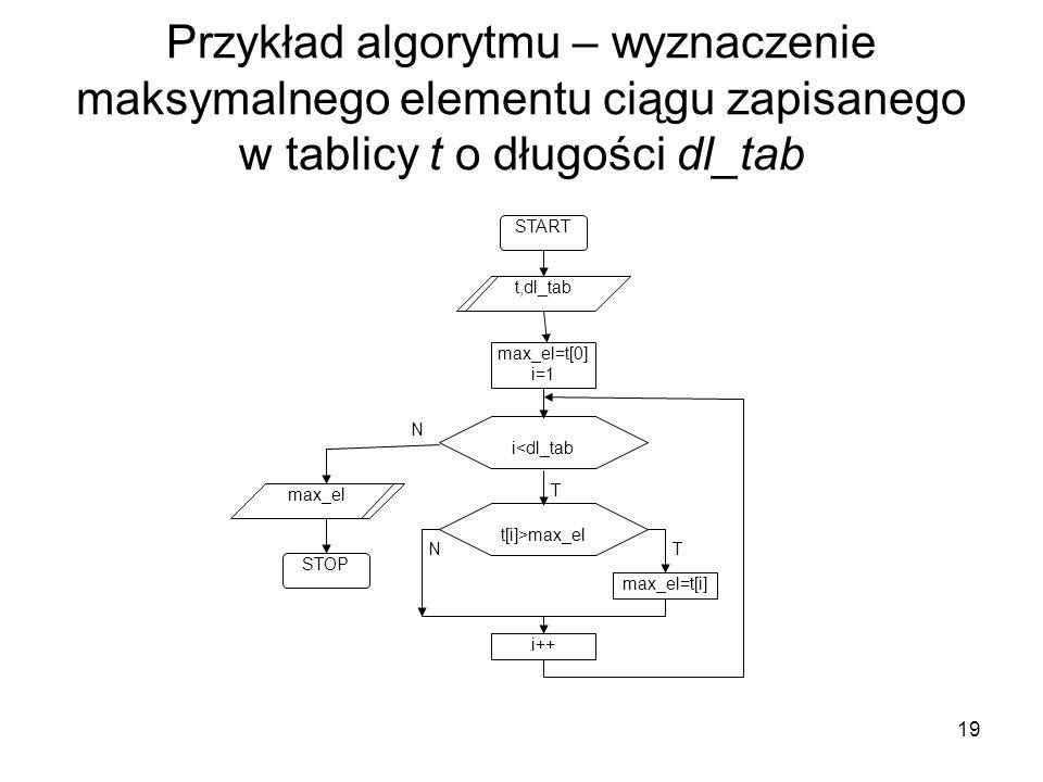 Przykład algorytmu – wyznaczenie maksymalnego elementu ciągu zapisanego w tablicy t o długości dl_tab