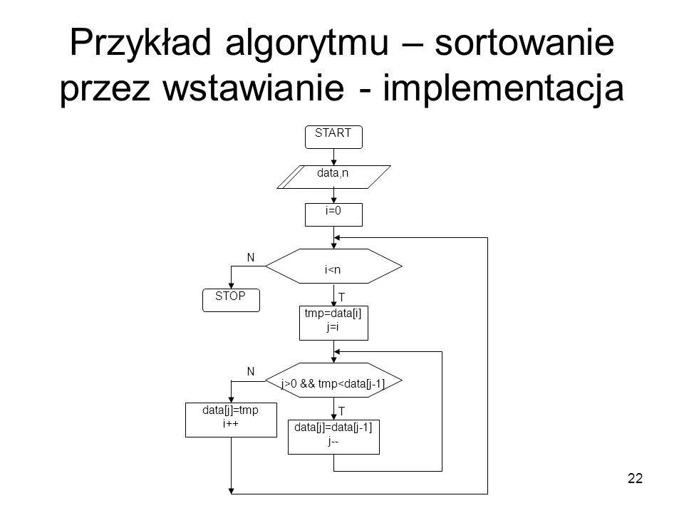 Przykład algorytmu – sortowanie przez wstawianie - implementacja