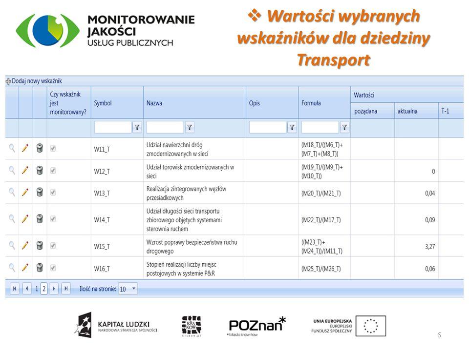 Wartości wybranych wskaźników dla dziedziny Transport