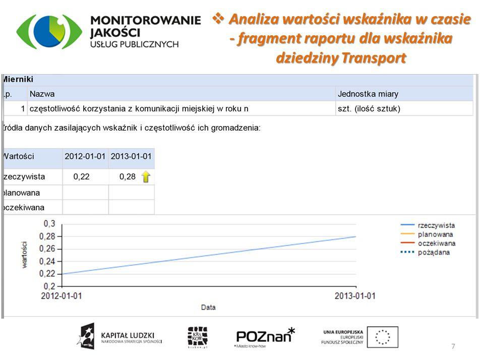 Analiza wartości wskaźnika w czasie - fragment raportu dla wskaźnika dziedziny Transport