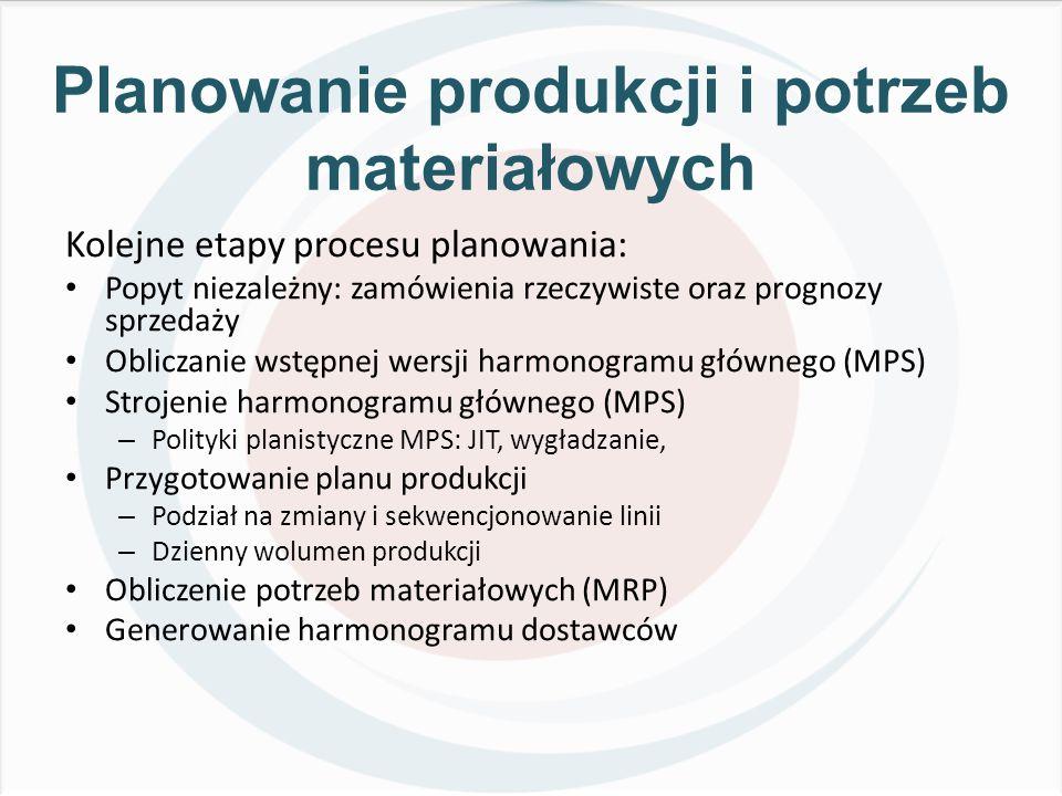 Planowanie produkcji i potrzeb materiałowych