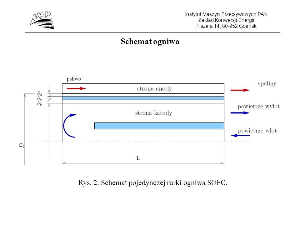 Rys. 2. Schemat pojedynczej rurki ogniwa SOFC.