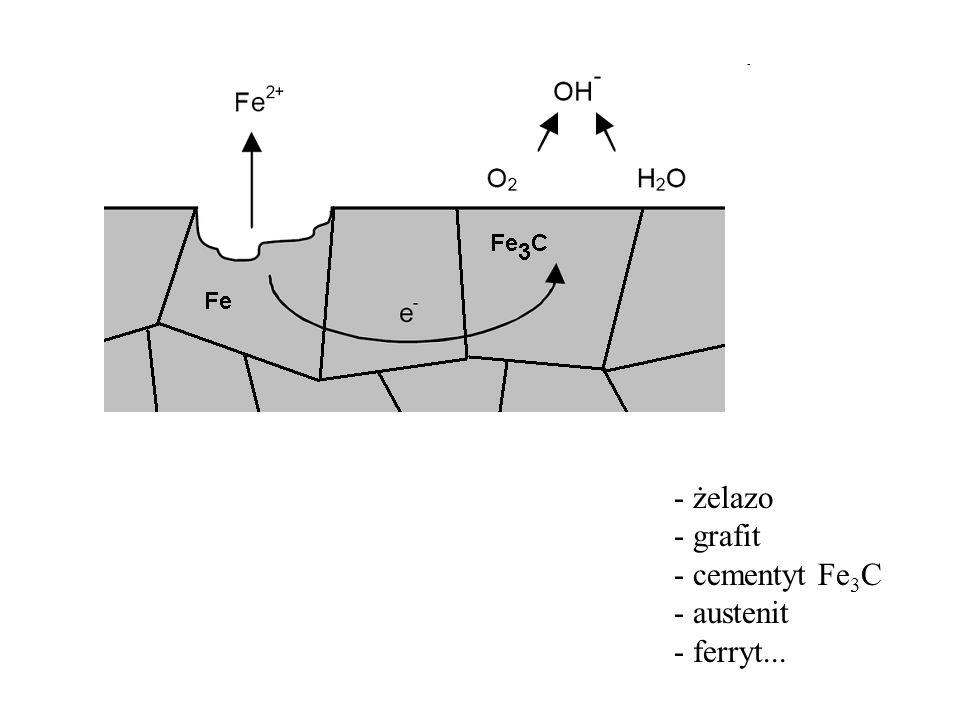 żelazo grafit cementyt Fe3C austenit ferryt...
