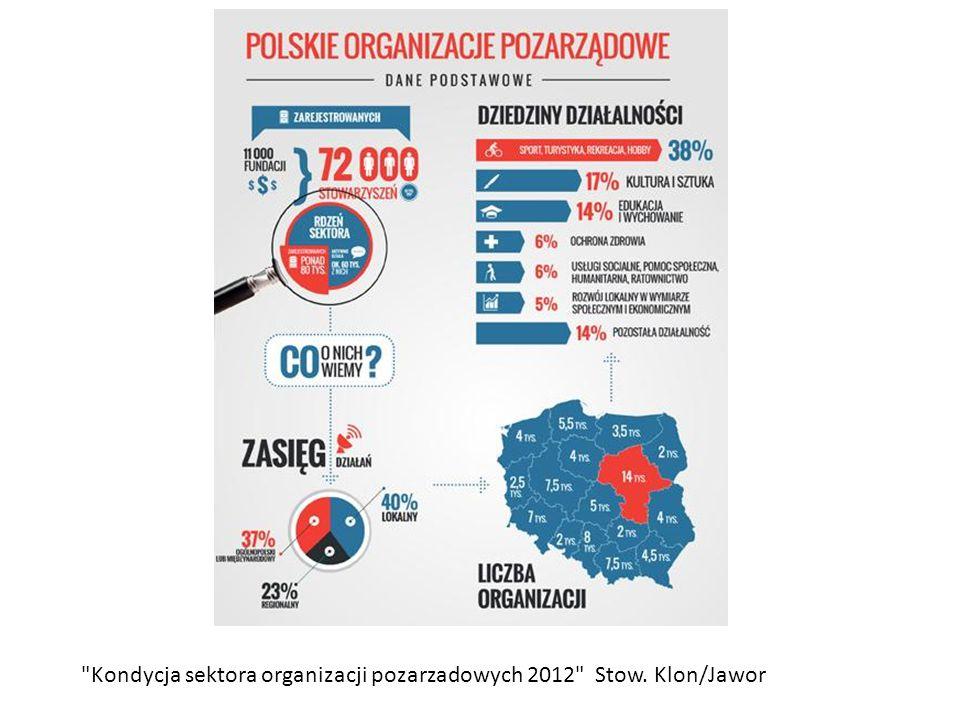 Kondycja sektora organizacji pozarzadowych 2012 Stow. Klon/Jawor