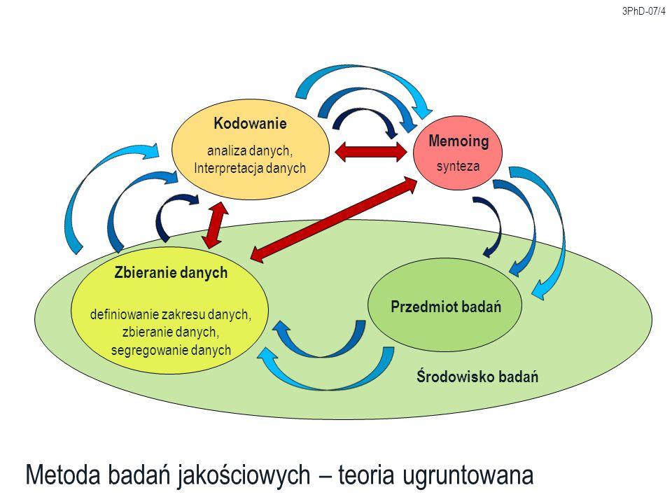 definiowanie zakresu danych, zbieranie danych, segregowanie danych